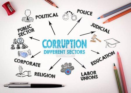 Ipastock corruzione concetto di diversi settori grafico con parole chiave e le icone sulla - Parole con significati diversi ...